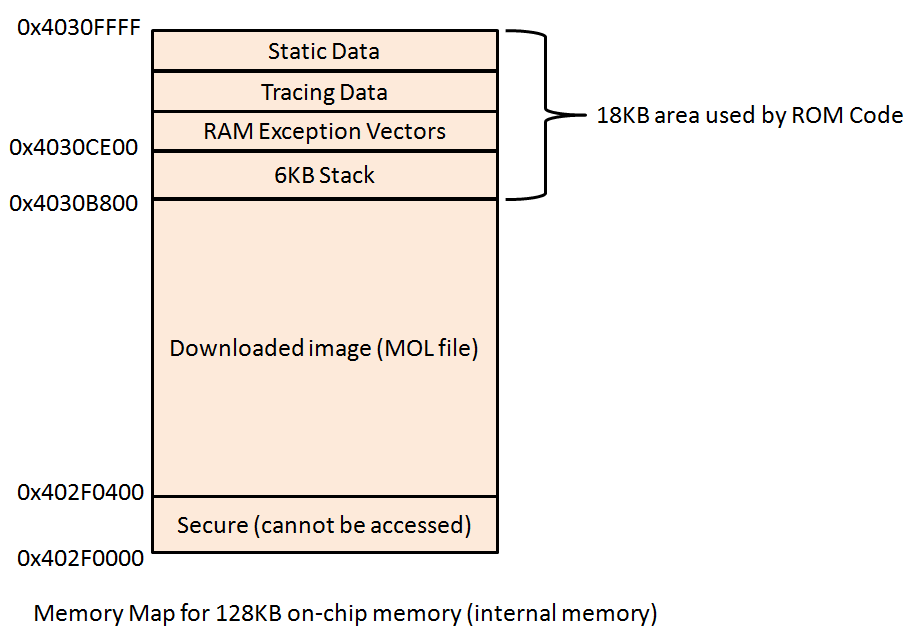 Figure 4: Memory Map for 128KB on-chip memory